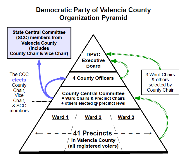 DPVC Org Pyramid 2